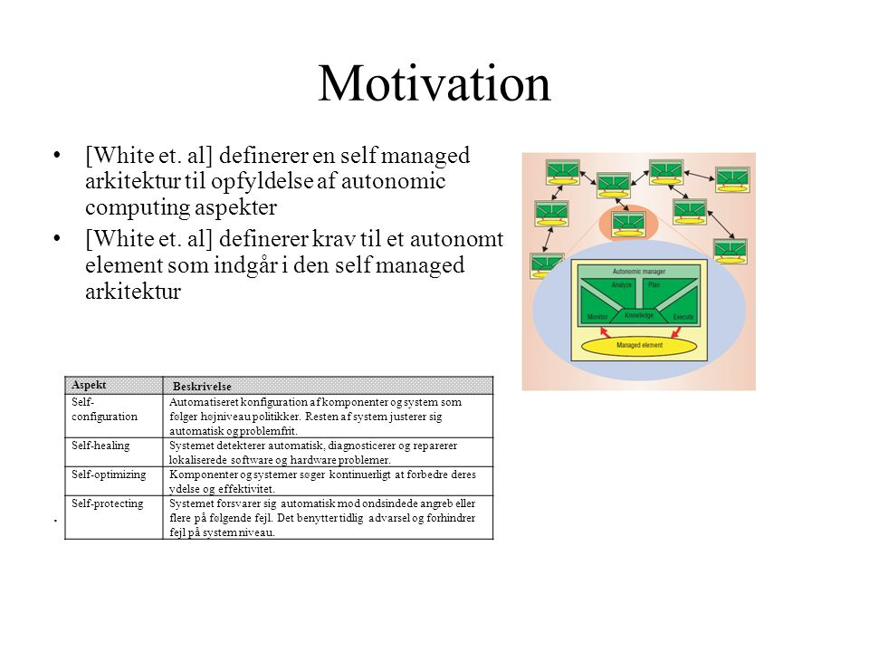 Motivation [White et. al] definerer en self managed arkitektur til opfyldelse af autonomic computing aspekter.